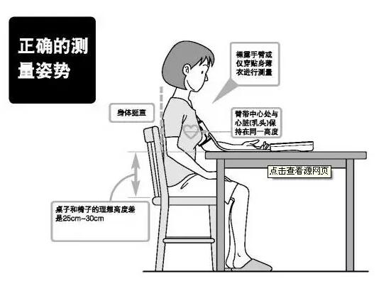正确测量血压的姿势